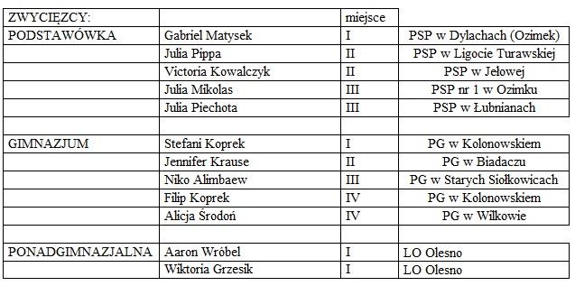 lista finalistów_eliminacje rejonowe w Zagwiździu.jpeg