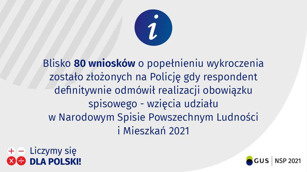 Na białym tle widnieje niebieski znak informacyjny, poniżej znajduje się tekst Blisko 80 wniosków o popełnieniu wykroczenia zostało złożonych na policję gdy respondent definitywnie odmówił realizacji obowiązku spisowego - wzięcia udziału w Narodowym Spisie Powszechnym Ludności i Mieszkań 2021. W lewym dolnym rogu znajduje się logo spisu - liczymy się dla Polski, a w prawym dolnym rogu logo GUS